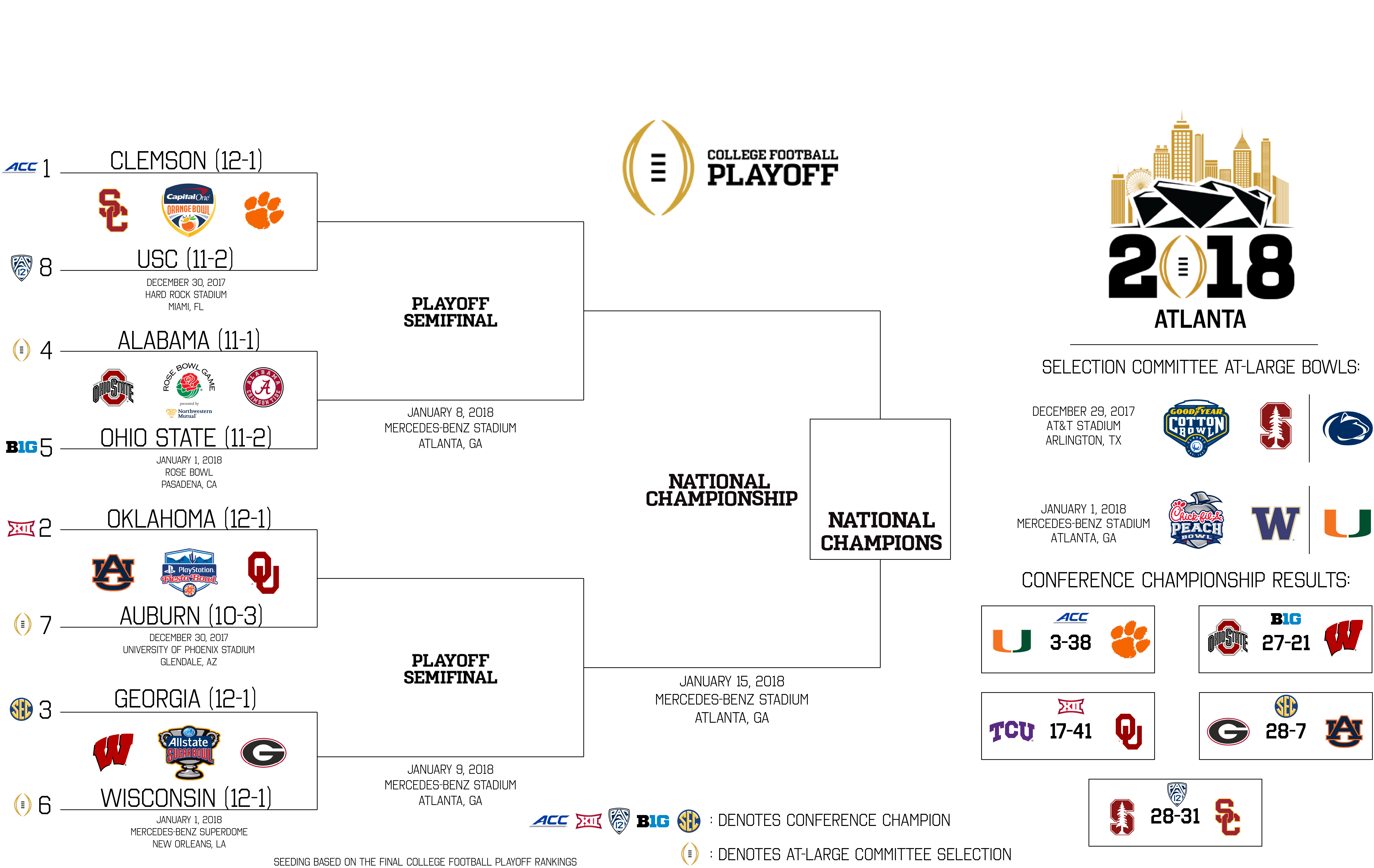 Opinion A Plea To The College Football Playoff Committee